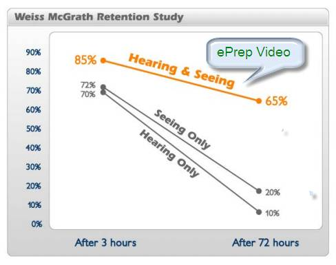 Graph Showing Hearing Seeing Retention Levels