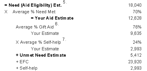 Data for Need Met Gift Aid Self Help By College
