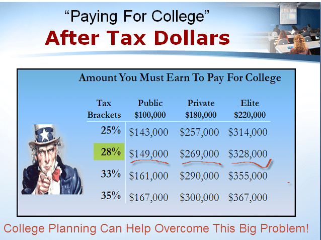 Paying for College With After Tax Dollars Showing Examples