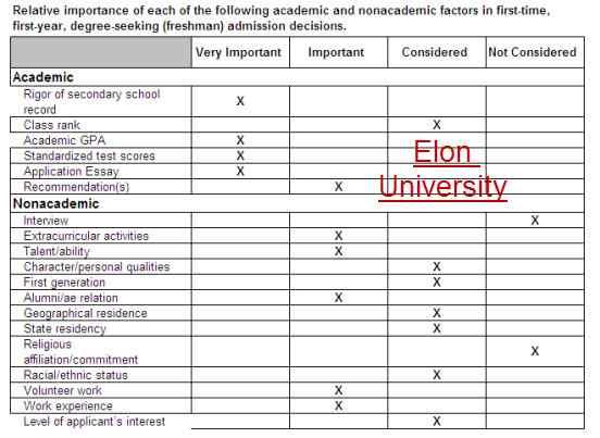 Academic Nonacademic  Ranking Factors  Elon University