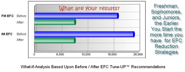 horizontal graph efc calculation before after