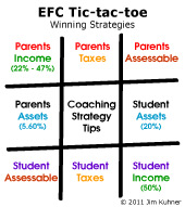 Untaxed Income Benefits Coaching Winning Strategies EFC Tic-Tac-Toe Diagram