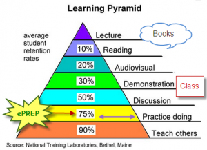 Triangle Diagram Showing Learning Retention Levels