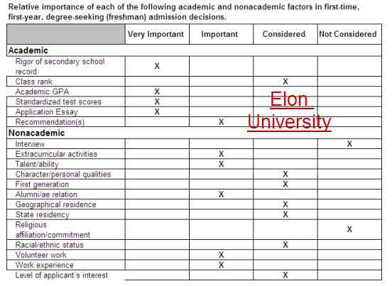 Academic Nonacademic Ranking Factors Elon University